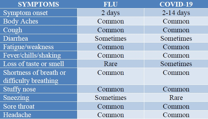 a list of symptoms for flu and COVID-19